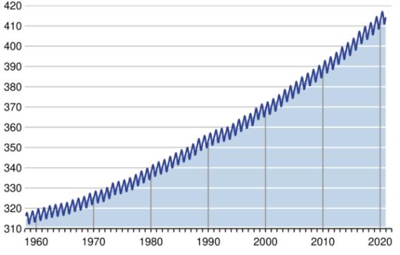CO2 diagram_2